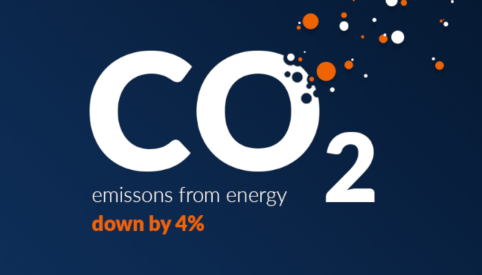 Co2 emissions from energy down by 4%