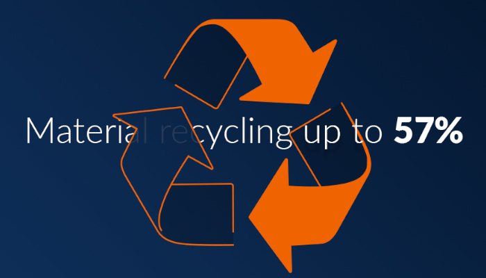material recycling up to 57%