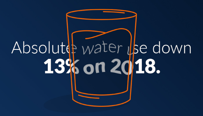 Absolute water use down 13% on 2018